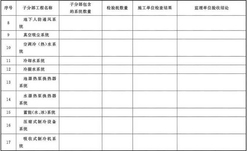 表A.4.2 通风与空调分部工程质量验收记录