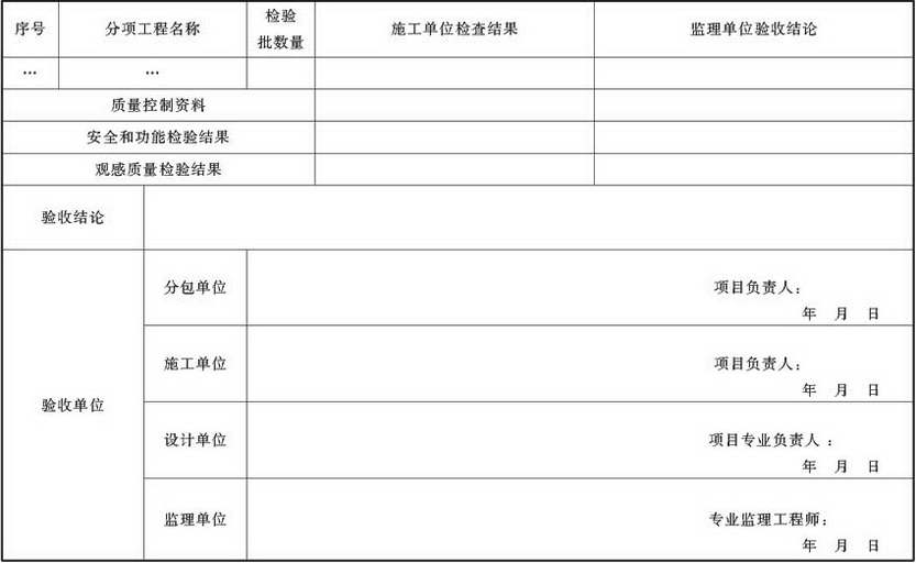 表A.4.1-18 通风与空调子分部工程质量验收记录
