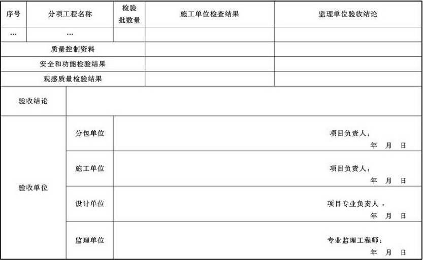 表A.4.1-12 通风与空调子分部工程质量验收记录