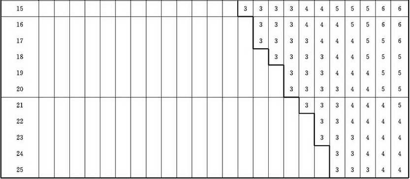 表B.0.2-2 第Ⅱ抽样方案表