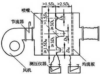 图C.2.7-1 正压风室式漏风量测试装置