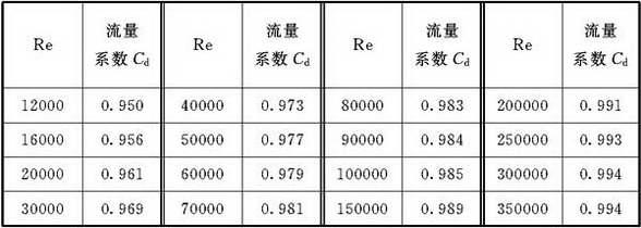 表C.2.7 喷嘴流量系数表