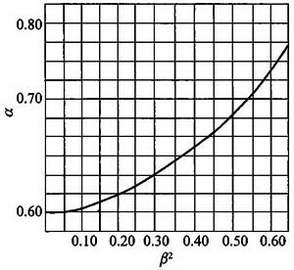 图C.2.6-2 孔板流量系数图