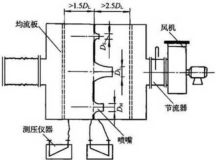 图C.2.7-4 负压风室式漏风量测试装置