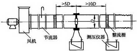 图C.2.6-3 负压风管式漏风量测试装置