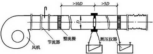 图C.2.6-1 正压风管式漏风量测试装置
