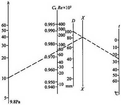 图C.2.7-3 喷嘴流量系数推算图