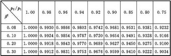 表C.2.6 采用角接取压标准孔板流束膨胀系数ε值(k=1.4)