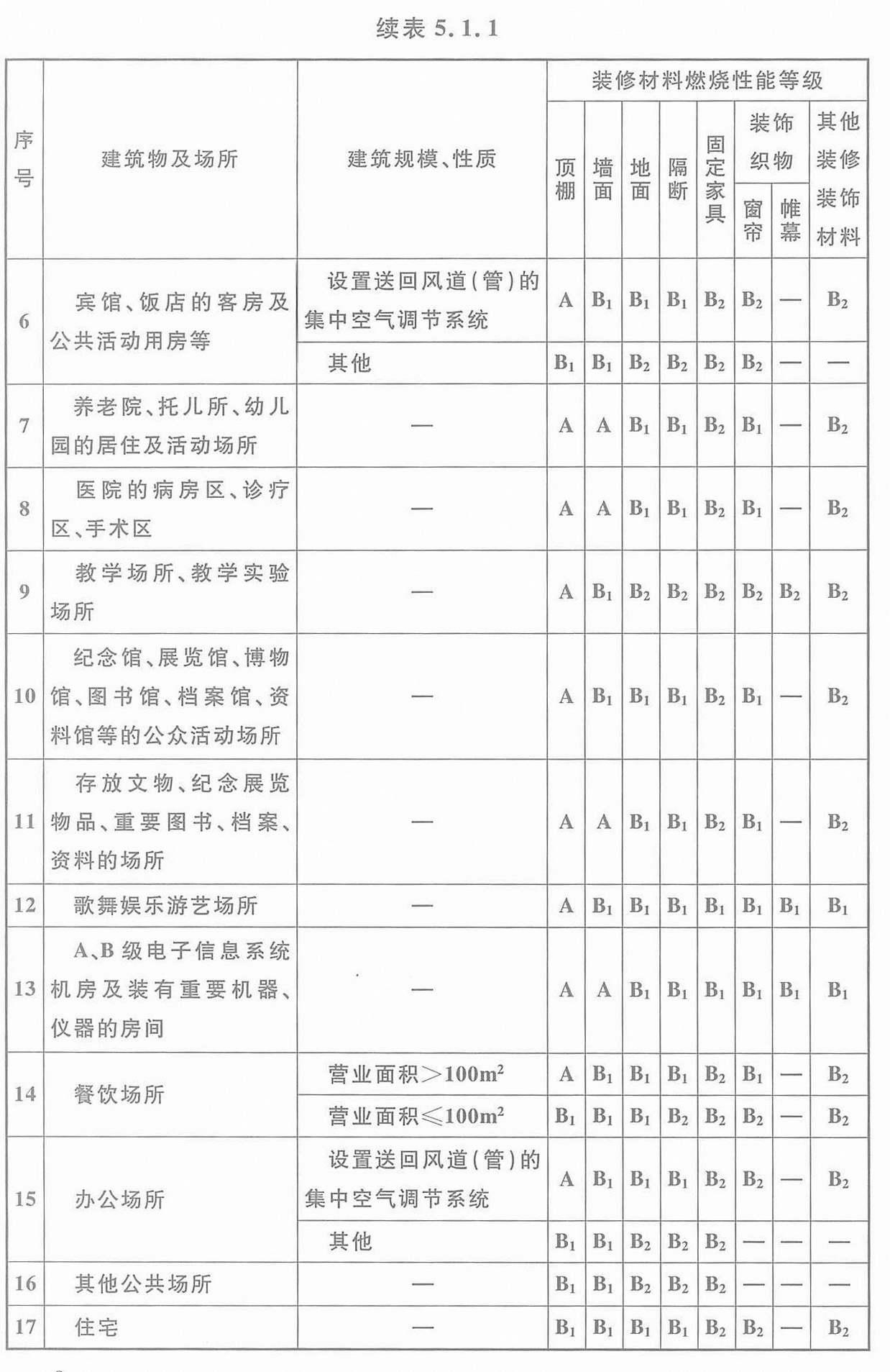 表5.1.1 单层、多层民用建筑内部各部位装修材料的燃烧性能等级