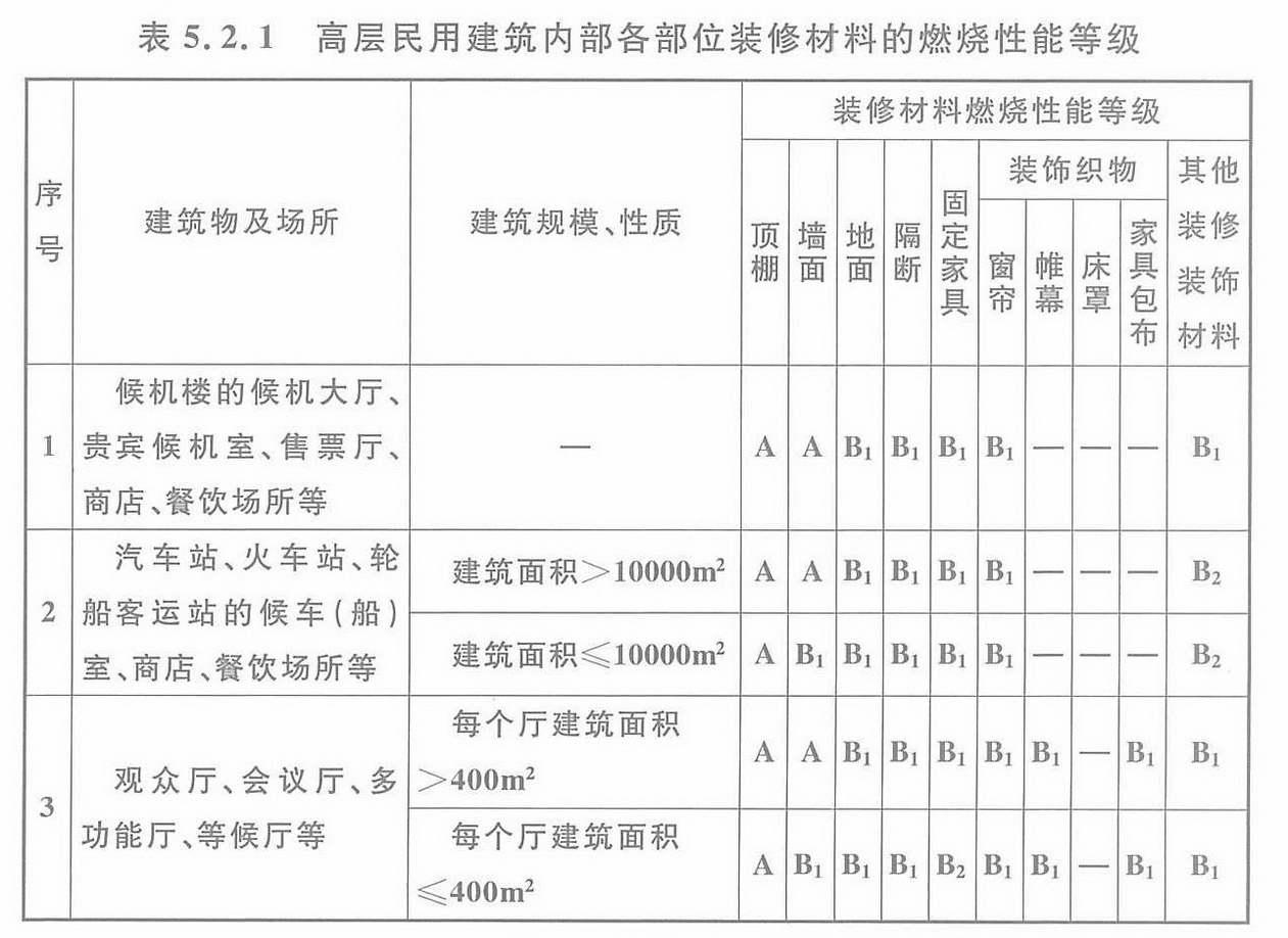 表5.2.1 高层民用建筑内部各部位装修材料的燃烧性能等级