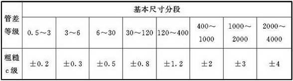 表1 线性尺寸的极限偏差数值(mm)