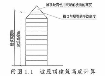 附图1.1 坡屋顶建筑高度计算