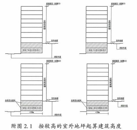 附图2.1 按较高的室外地坪起算建筑高度