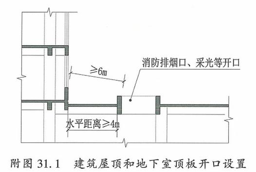 附图31.1 建筑屋顶和地下室顶板开口设置
