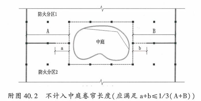 附图40.2 不计入中庭卷帘长度(应满足a+b≤1/3(A+B))