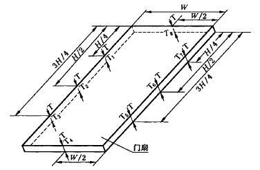 门扇厚度测量位置示意图