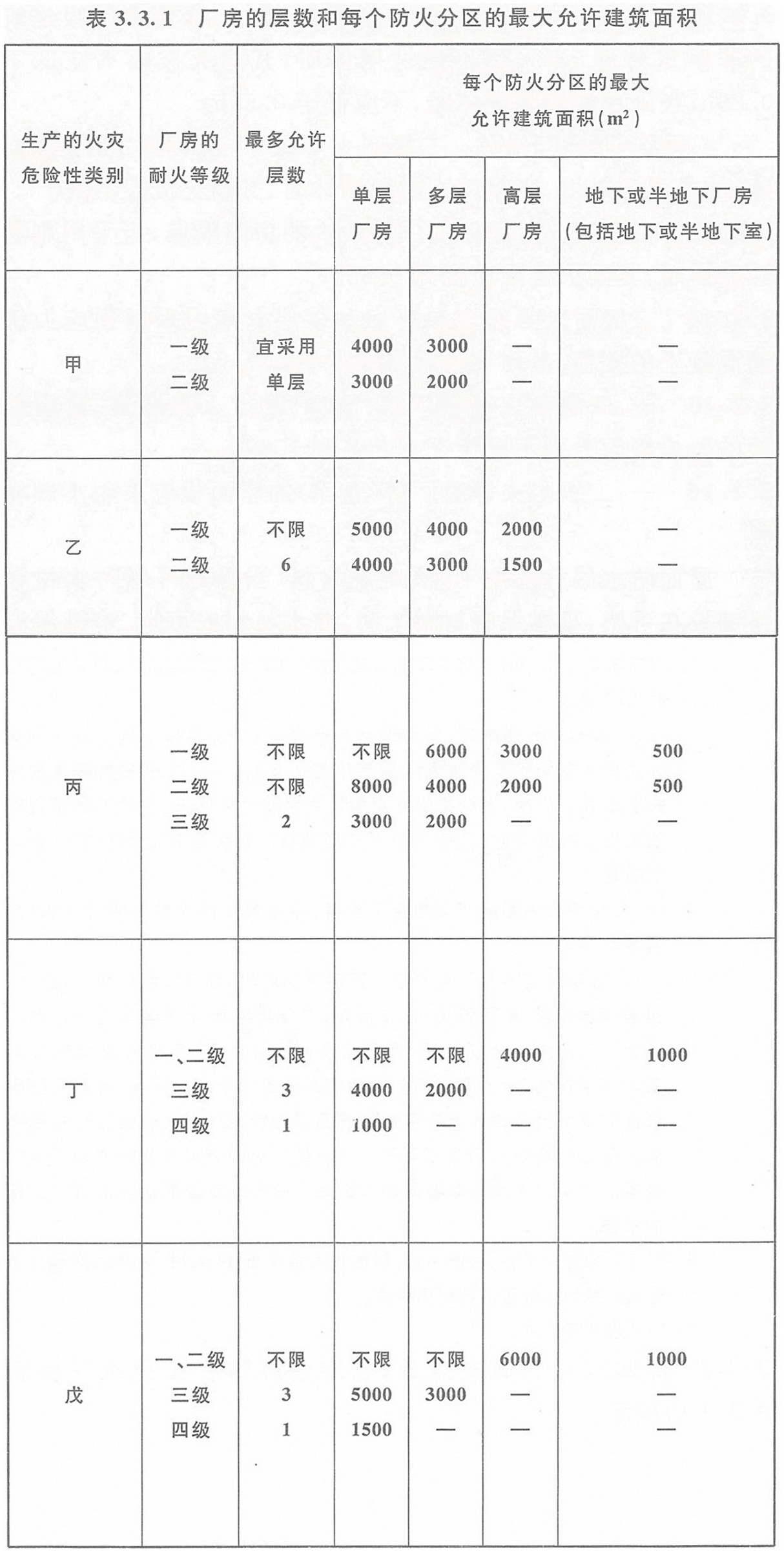 表3.3.1 厂房的层数和每个防火分区的最大允许建筑面积