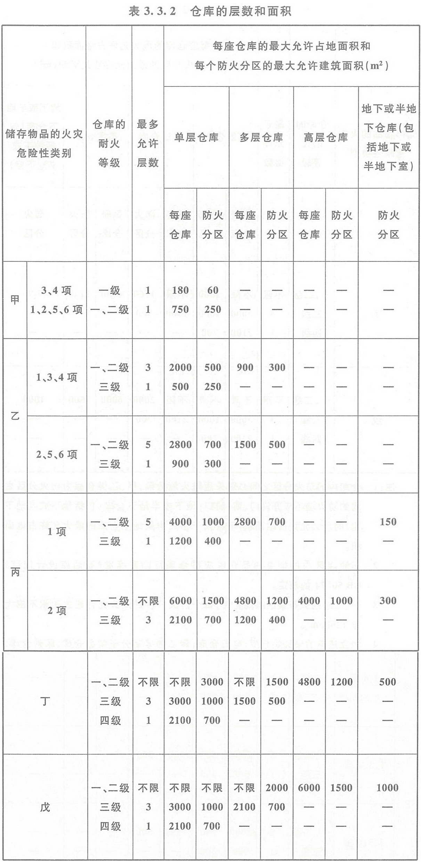 表3.3.2 仓库的层数和面积