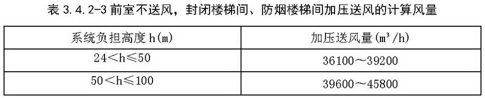 表3.4.2-3 前室不送风,封闭楼梯间、防烟楼梯间加压送风的计算风量