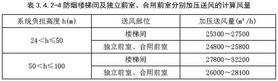 表3.4.2-4 防烟楼梯间及独立前室、合用前室分别加压送风的计算风量
