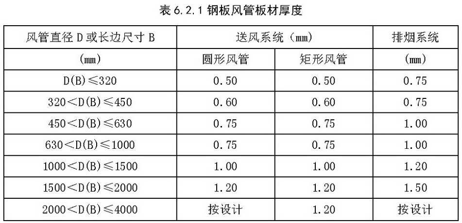 表6.2.1 钢板风管板材厚度