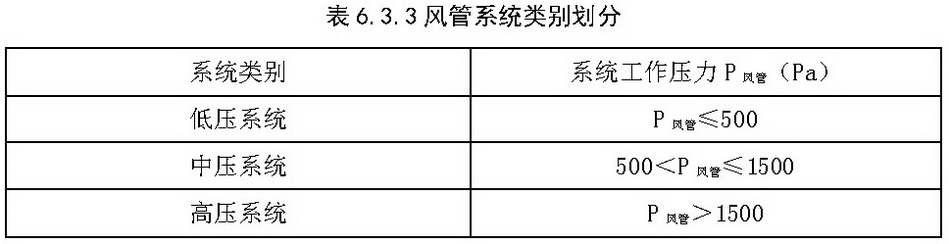 表6.3.3 风管系统类别划分
