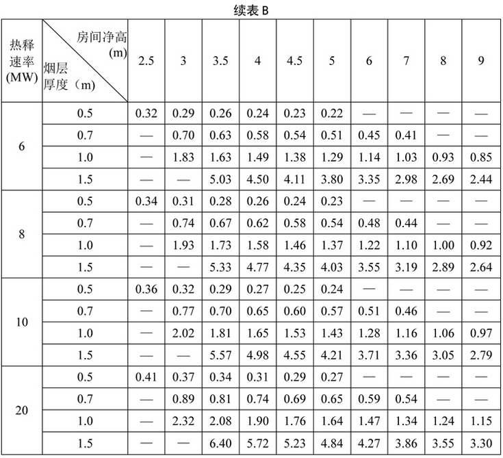 表B 排烟口最大允许排烟量(×104m3/h)