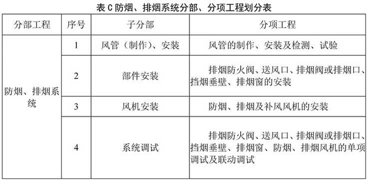 表C 防烟、排烟系统分部、分项工程划分表