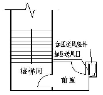 图1 挡住加压送风口的疏散门
