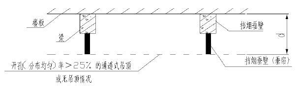 图3 无吊顶或设置开孔(均匀分布)率>25%的通透式吊顶