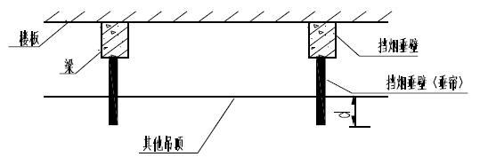 图4 开孔率≤25%或开孔不均匀的通透式吊顶及一般吊顶