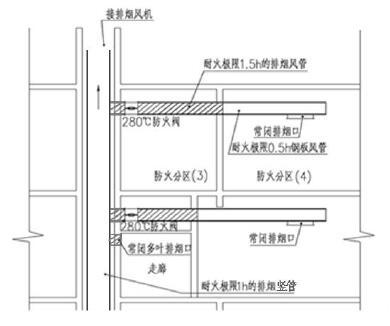 图7 排烟管道布置示意图