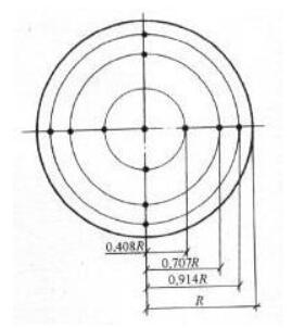图18 圆形风管测点布置图