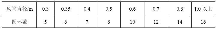 表4 圆形管道环数划分推荐表