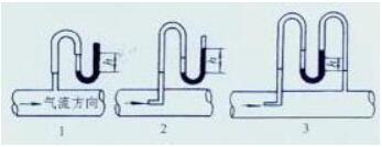 图19 用U形管压力计测定风压