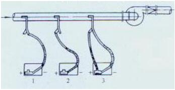 图20 吸入段毕托管与倾斜式微压计的联接方法