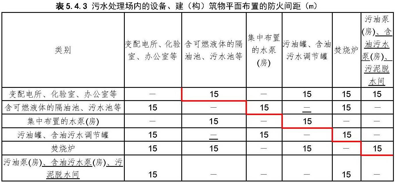 表5.4.3 污水处理场内的设备、建(构)筑物平面布置的防火间距(m)
