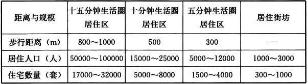 表3.0.4 居住区分级控制规模