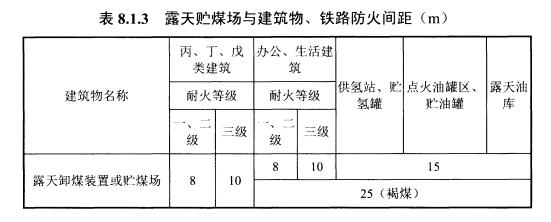表8.1.3露天贮煤场与建筑物、铁路防火间距