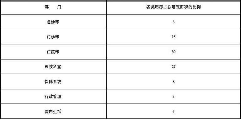 表2 综合医院各类用房占总建筑面积的比例(%)