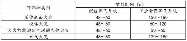 表1 氮气IG-100灭火系统灭火剂的喷射时间