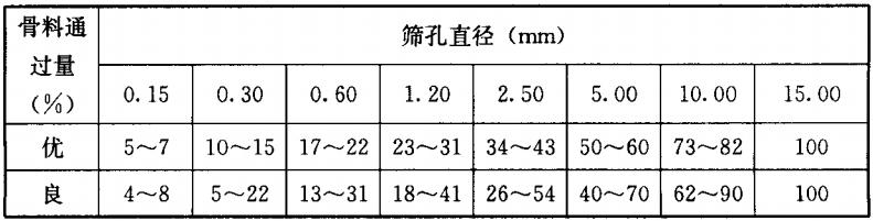 表6.5.5 骨料通过各筛径的累计质量百分数