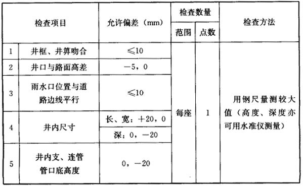 表8.5.2 雨水口、支管的允许偏差