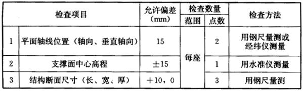表8.5.3 管道支墩的允许偏差