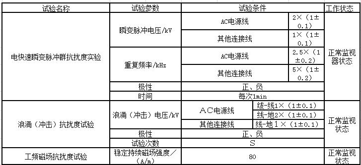 表7 电磁兼容性试验条件