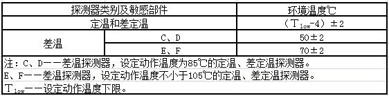 表6 高温暴露耐受试验环境温度要求