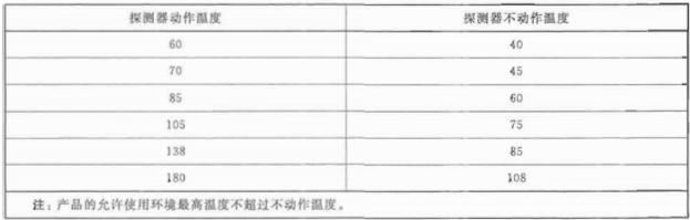 表1 定温和差定温探测器设定动作温度和不动作温度要求