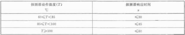 表2 定温和差定温探测器的响应时间要求