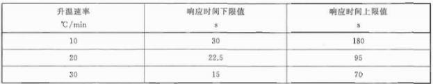 表3 差温探测器的响应时间要求